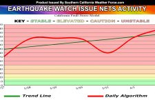Earthquake Watch Window Netting High Activity, Remains Through June 6th